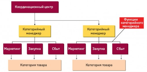 Схема категорийного