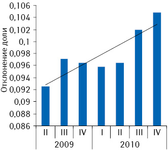 Отклонение доли аптеки «Адонис» от среднего показателя общего объема аптечных продаж в денежном выражении в Киевской обл. по итогам II кв. 2009 – IV кв. 2010 г.