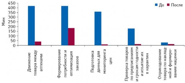 Временные затраты на некоторые операции до и после автоматизации аптеки
