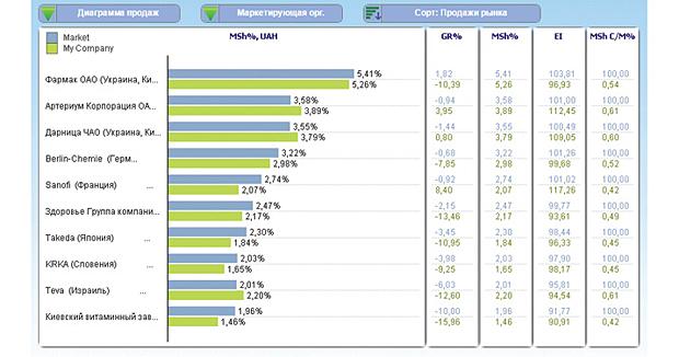 Приклад порівняння показників роботи мережі із загальноринковими з допомогою продукту BI «Аптека». Синім кольором позначені показники ринку в цілому за травень, а зеленим — показники мережі
