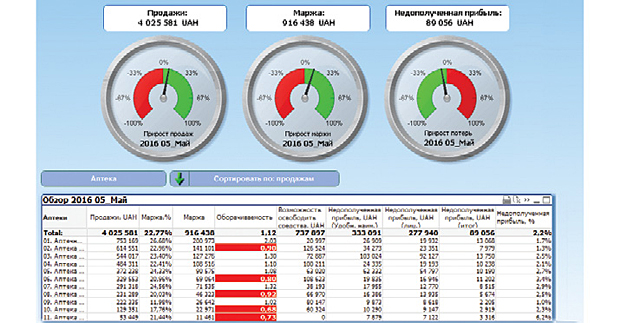 Візуалізація аналізу роботи аптечної мережі за ключовими показниками за допомогою продукту BI «Аптека» за підсумками травня 2016 р. порівняно з попереднім місяцем