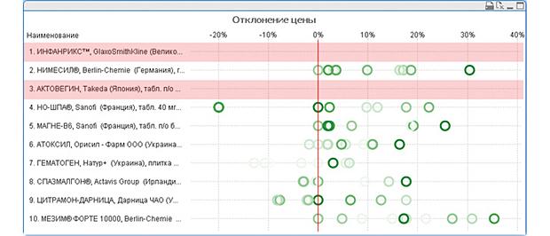Приклад 4 – Аналіз цін (кількість кружечків відображає кількість аптек, в яких зафіксований факт продажу препарату. Інтенсивність забарвлення відображає проданий обсяг певного препарату. Ціна мережі завжди знаходиться по центру по червоній осі. Червоним виділена дефектура аптеки щодо конкурентного оточення.)