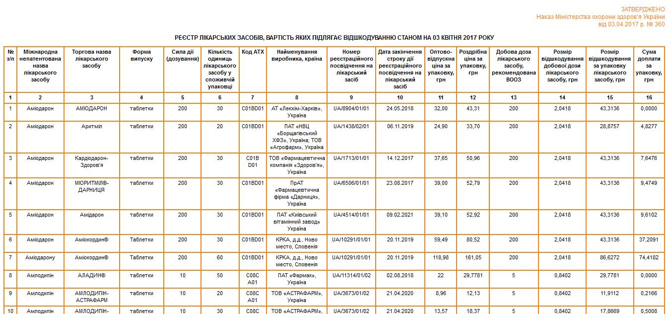 Реєстр лікарських засобів вартість яких підлягає відшкодуванню